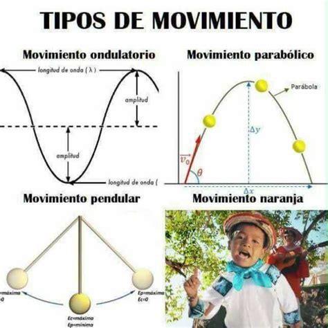 memes imagenes en movimiento dopl3r com memes tipos de movimiento movimiento