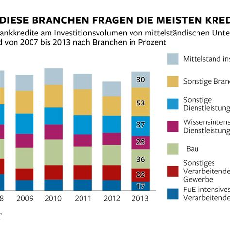 neue banken in deutschland kredite f 252 r den mittelstand bergen gro 223 e risiken f 252 r