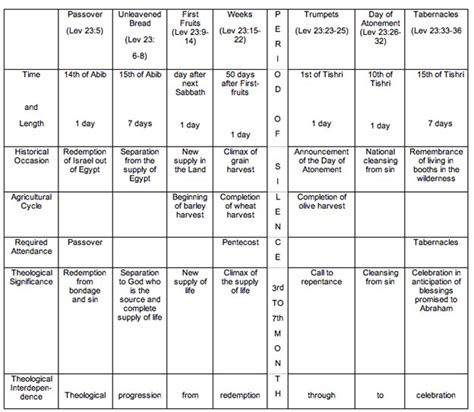 genesis 12 50 summary testament sacrifices and offerings chart pictures to