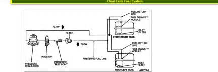 Diesel Fuel System Questions I A 1996 Ford F250 Truck 5 3 Or 5 8 Dual Gas Tanks