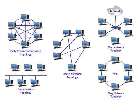 introduction to networking mpls net
