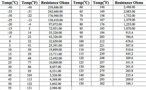 10k resistor temperature chart 10k thermistor chart pictures to pin on pinsdaddy