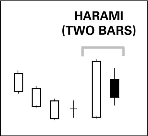 candlestick pattern for dummies how to interpret trading chart candlestick patterns dummies
