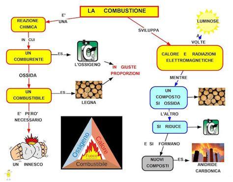 metano tavola periodica combustione