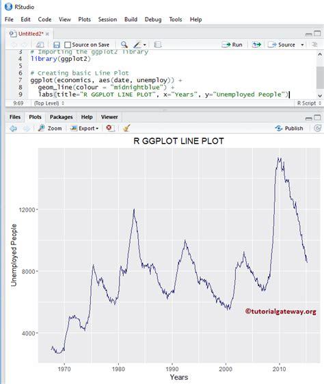 ggplot themes economist r ggplot2 line plot
