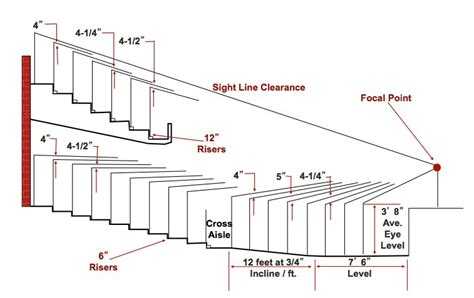 room acoustics design criteria determined according elevation sight line study worldwide leader for fixed