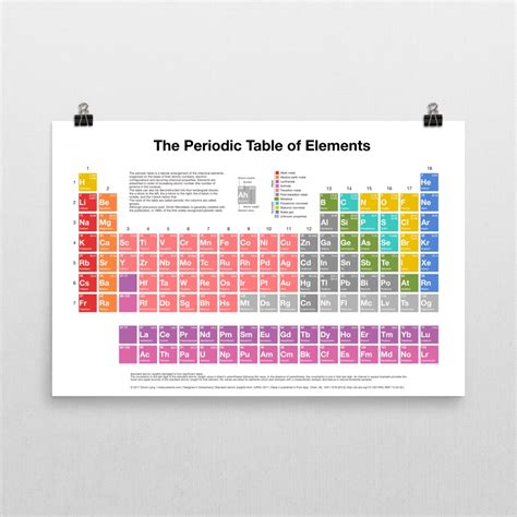 periodic table of elements poster periodic table of elements poster molecule store