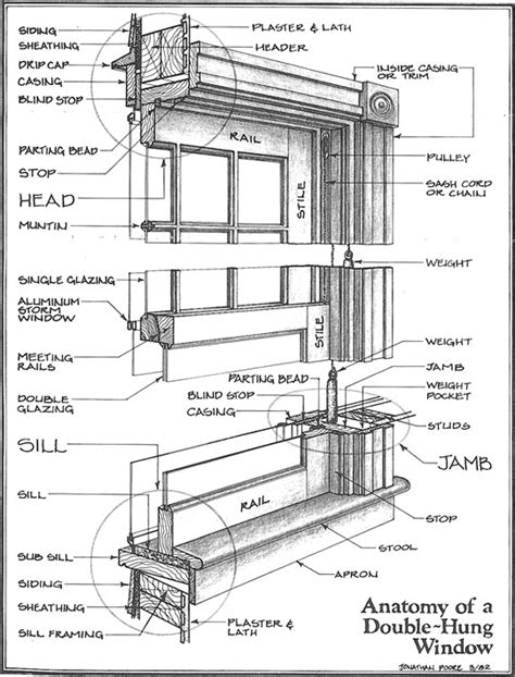 parts of a house window old growth window restoration llc st louis mo windows 101 architecture