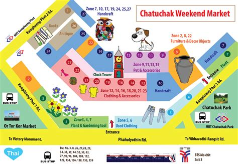 The Must Visit Spots in Chatuchak Weekend Market   The