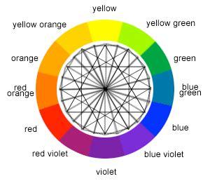 Interactive Kitchen Design Tool color wheel color calculator sessions college