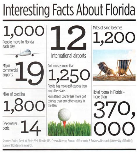 interesting facts about florida miamihal real estate
