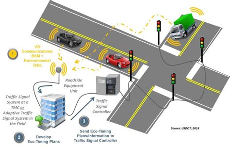 intelligent traffic lights system traffic management e governance and digital india