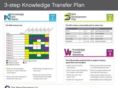 knowledge transfer template gallery templates design ideas