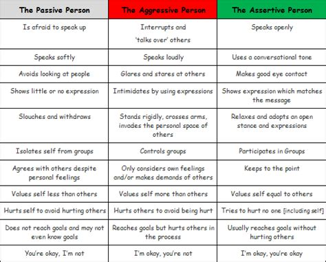 aggressive behaviour tell the difference between assertive passive and aggressive behaviour