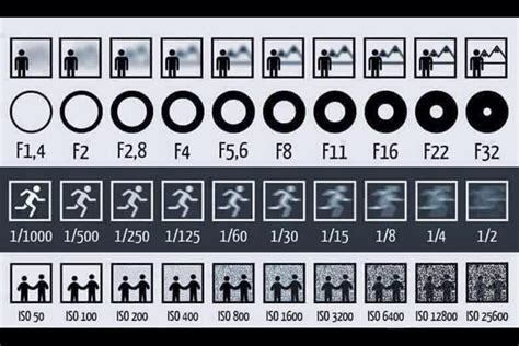 exposure stops in photography a beginner s guide diafragma velocidad de obturaci 243 n e iso martasevilla com
