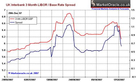 libor banks list ftse 100 index rallies as interbank libor rates continue