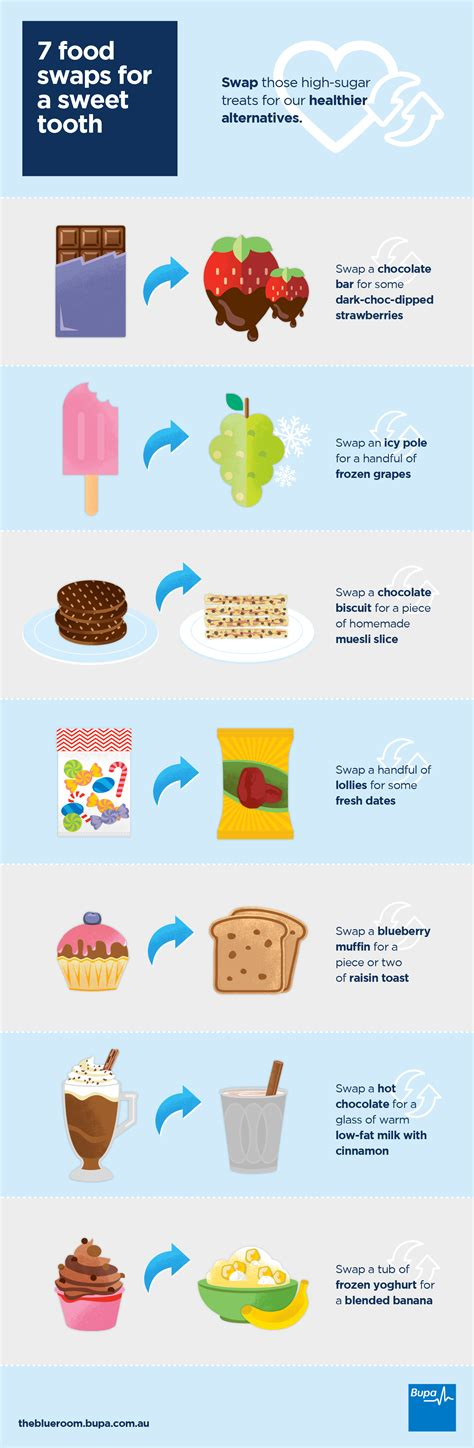Sweet And Sweet 7 7 food swaps for a sweet tooth