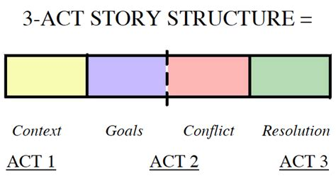 how to use 3 act story structure in comic strips tim stout