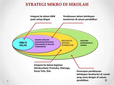 Strategi Kebijakan Pembelajaran Pendidikan Karakter 1 ppt implementasi kurikulum sekolah berbasis pendidikan budaya dan karakter bangsa serta