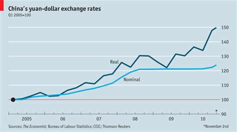 currency converter yuan to usd just yuan more the economist s real yuan dollar exchange