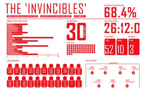 arsenal invincible team arsenal the invincibles by anverster on deviantart