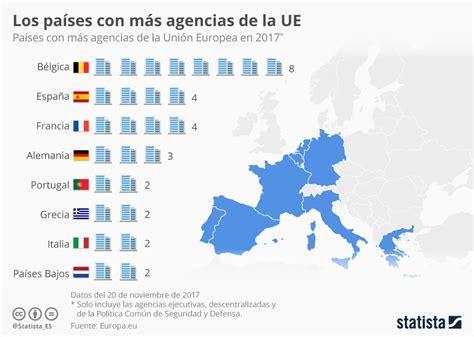 sede europea 191 cu 225 ntas agencias de la ue tienen ya su sede en espa 241 a