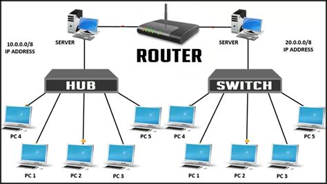 Router Hub difference between hub switch and router network device explained 2017