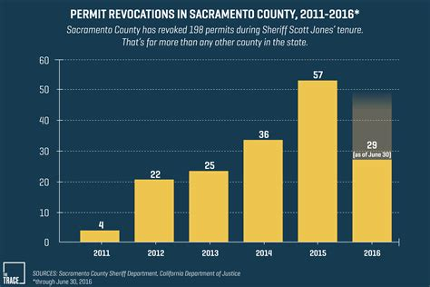 Sacramento County Records The Sacramento Sheriff Says Concealed Carriers Aren T A Threat To Safety So