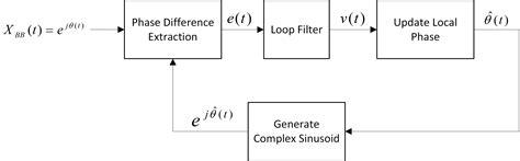 block diagram of pll discrete time plls part 1 basics reza ameli