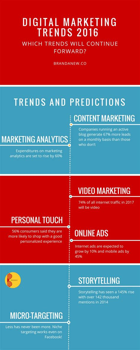 part 1 what marketingtrends are you in 2016