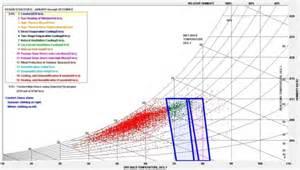 psychrometric charts sustainability workshop