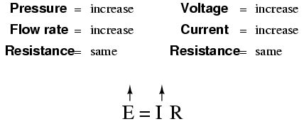 if the voltage across a resistor increases the current will lessons in electric circuits volume i dc chapter 2