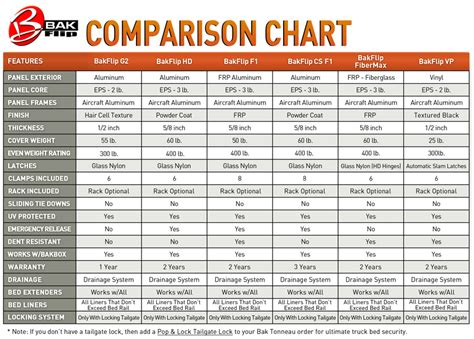 bed size comparison chart tire cost compare 2018 dodge reviews