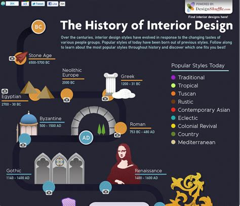 Interior Design Interesting Facts by History Timeline Design Architecture And Design Inds