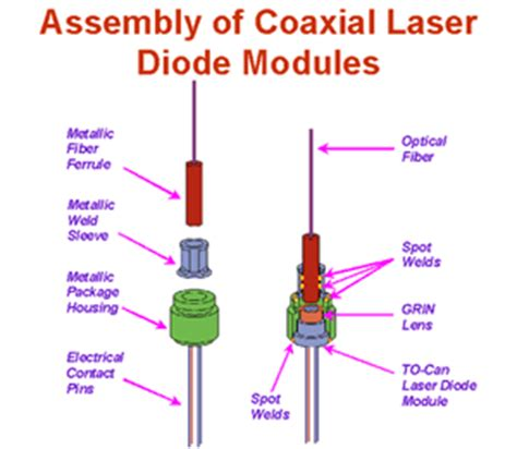 laser diode guide optical components fuel fiber