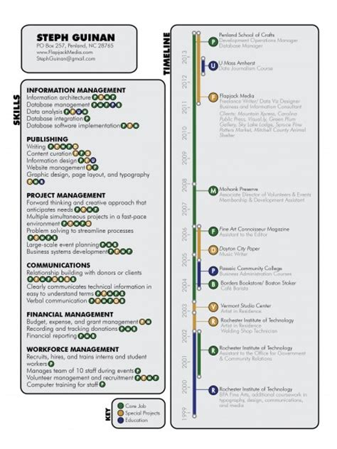 resume timeline infographic visual ly