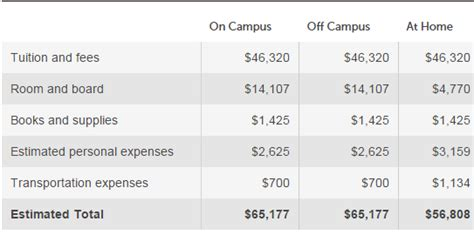 Mba Tuition Fees At Harvard by Stanford School Tuition And Fees Stanford