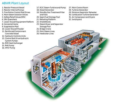general layout of modern steam power plant abwr nuclear power plant ge hitachi nuclear energy