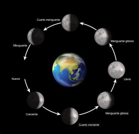 luna llena y menguante en el mes de febrero 2016 visi 211 n agroecol 211 gica fases lunares m 225 s adecuadas para