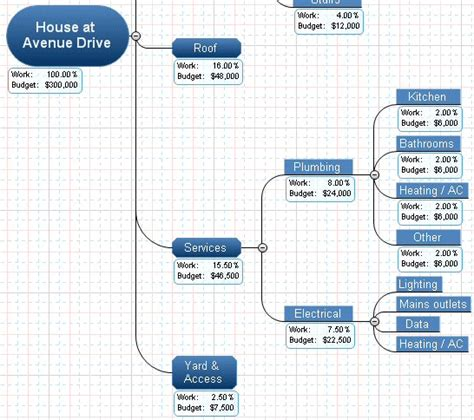 House Remodel Software how to make a wbs workbreakdownstructure com