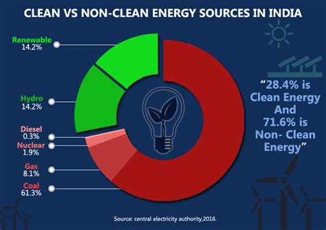 Mba In Renewable Energy Management In India by Coal India S Most Common Energy Source