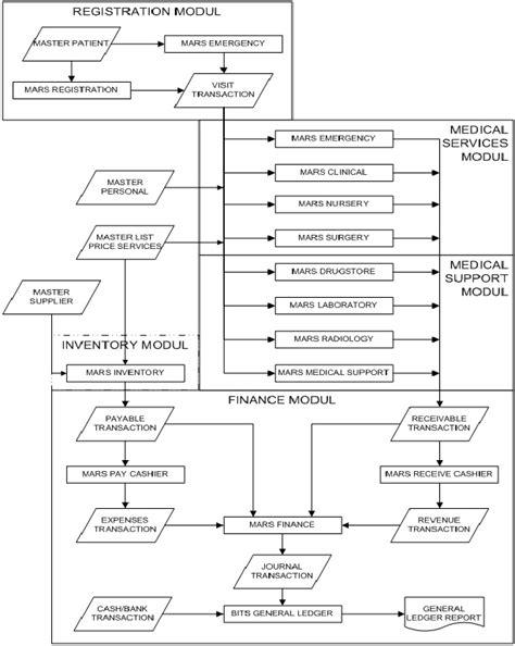 aplikasi membuat dfd dfd dan erd software rumah sakit marsonline