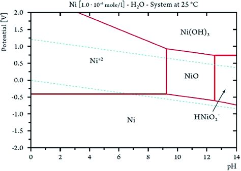 nickel phase diagram ph nickel phase diagram le chatelier s principle diagram