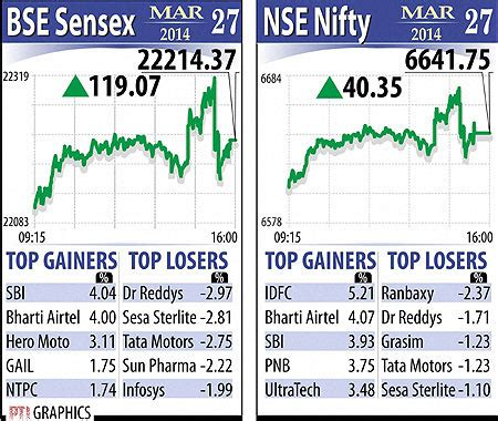 Bse Mba In Financial Markets Review by Nse Nifty Touches 6700 Bse Sensex Closes At Lifetime High