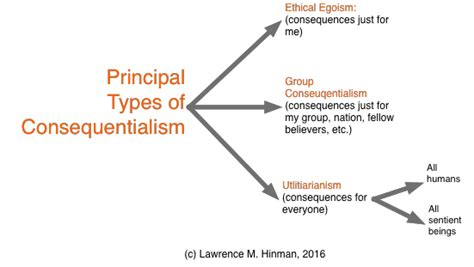 Essays On Consequential Ethics by Consequentialism Vs Deontology Essay Gcisdk12 Web Fc2