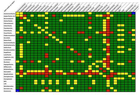 welche sternzeichen passen zusammen tabelle meerwasserfische tabelle aquapro2000