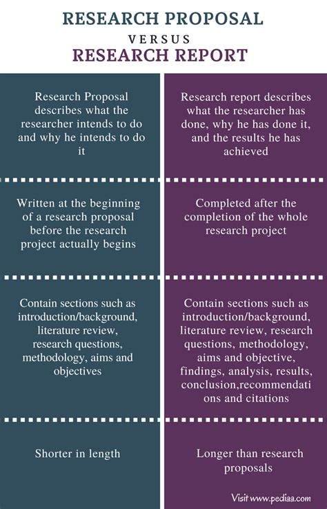 Difference Between Lab Report And Essay by What To Write On Literature Review On Research Writing A Literature Review Library