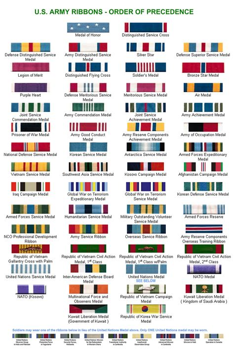 us military medals and ribbons identification for army 2011 army ribbon order of precedence chart jpg military