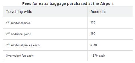 virgin baggage fee virgin australia new baggage allowance flight centre blog