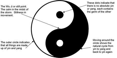 what does the yin yang symbolize yin yang a symbol of balance and harmony fractal enlightenment